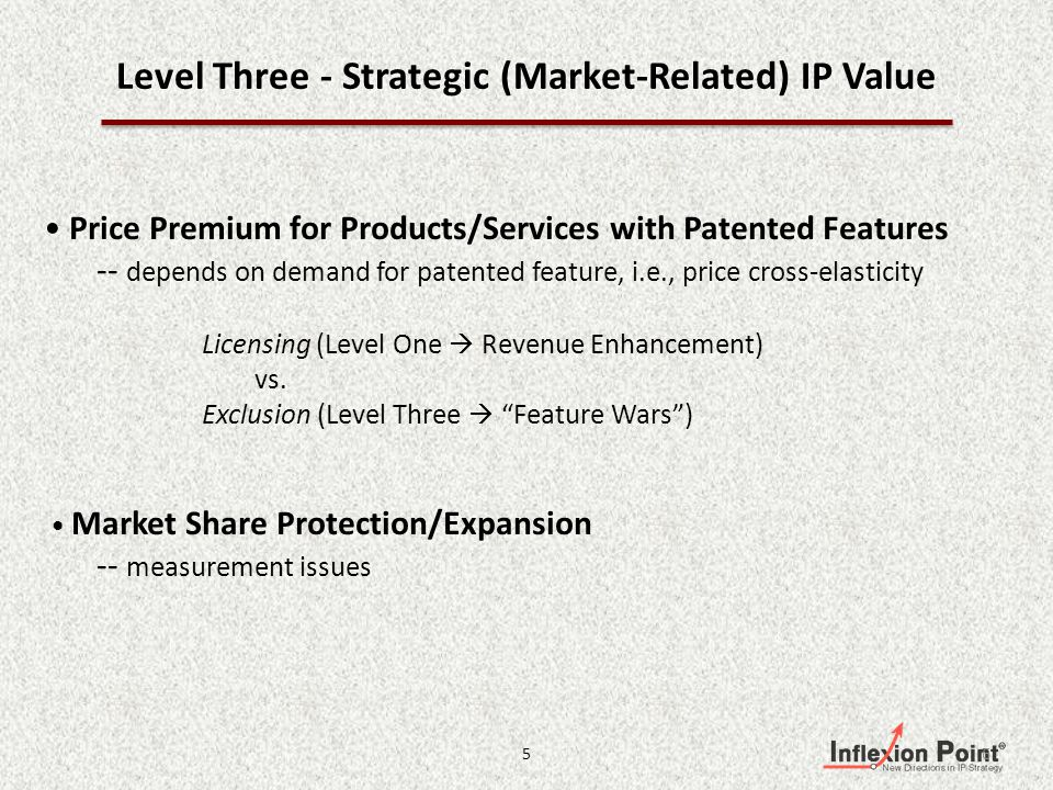 Level Three - Strategic (Market-Related) IP Value Price Premium for Products/Services with Patented Features -- depends on demand for patented feature, i.e., price cross-elasticity Licensing (Level One Revenue Enhancement) vs.