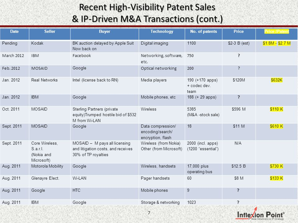 Recent High-Visibility Patent Sales & IP-Driven M&A Transactions DateSellerBuyerTechnologyNo.