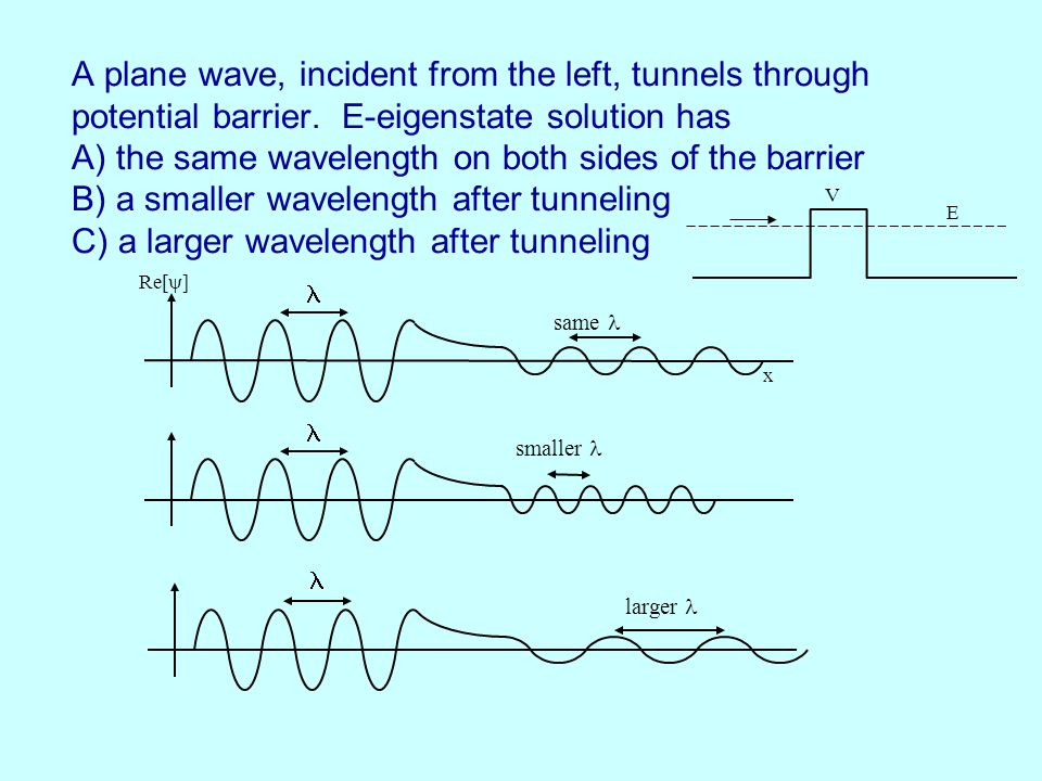 A plane wave, incident from the left, tunnels through potential barrier.