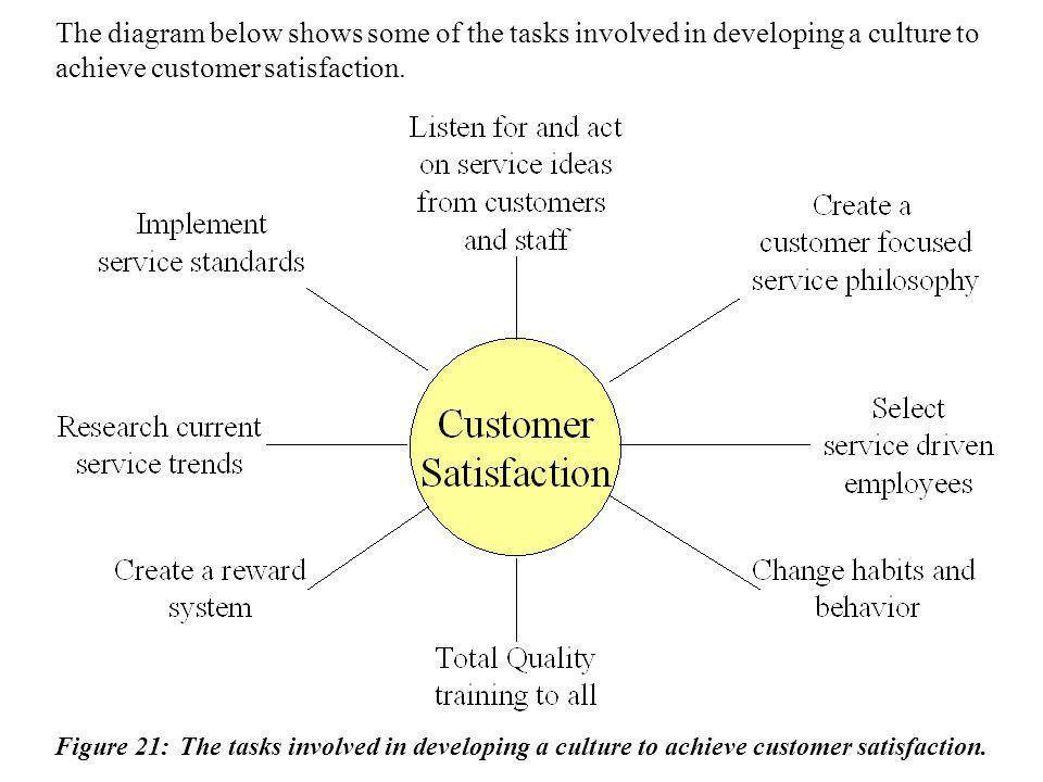The diagram below shows some of the tasks involved in developing a culture to achieve customer satisfaction. Figure 21: The tasks involved in developi