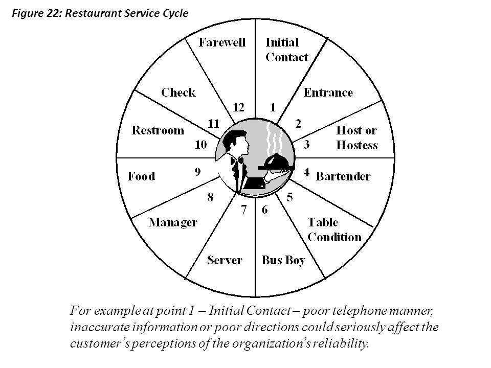 Figure 22: Restaurant Service Cycle For example at point 1 – Initial Contact – poor telephone manner, inaccurate information or poor directions could seriously affect the customer s perceptions of the organization s reliability.