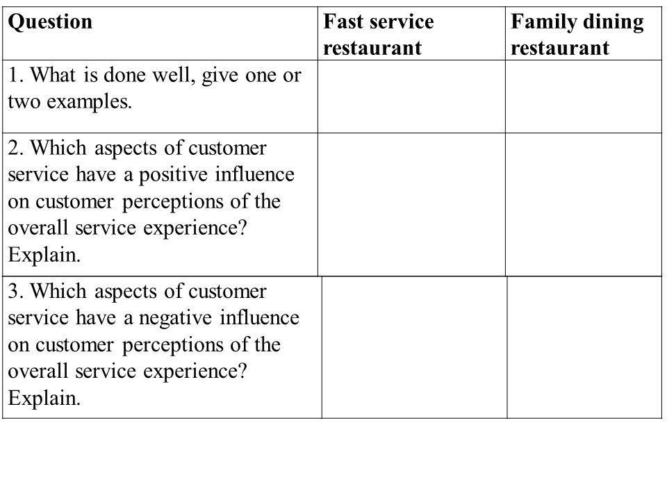 QuestionFast service restaurant Family dining restaurant 1. What is done well, give one or two examples. 2. Which aspects of customer service have a p