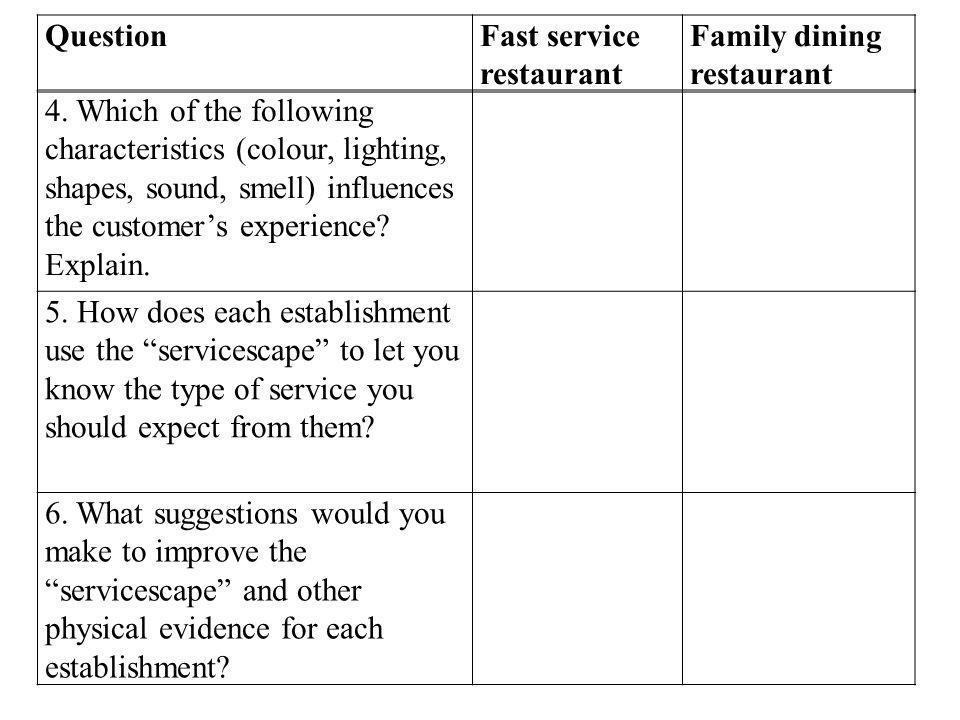 QuestionFast service restaurant Family dining restaurant 4.