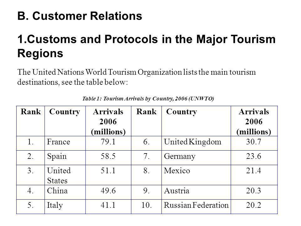 Rank CountryArrivals 2006 (millions) Rank CountryArrivals 2006 (millions) 1.France79.16.United Kingdom30.7 2.Spain58.57.Germany23.6 3.United States 51