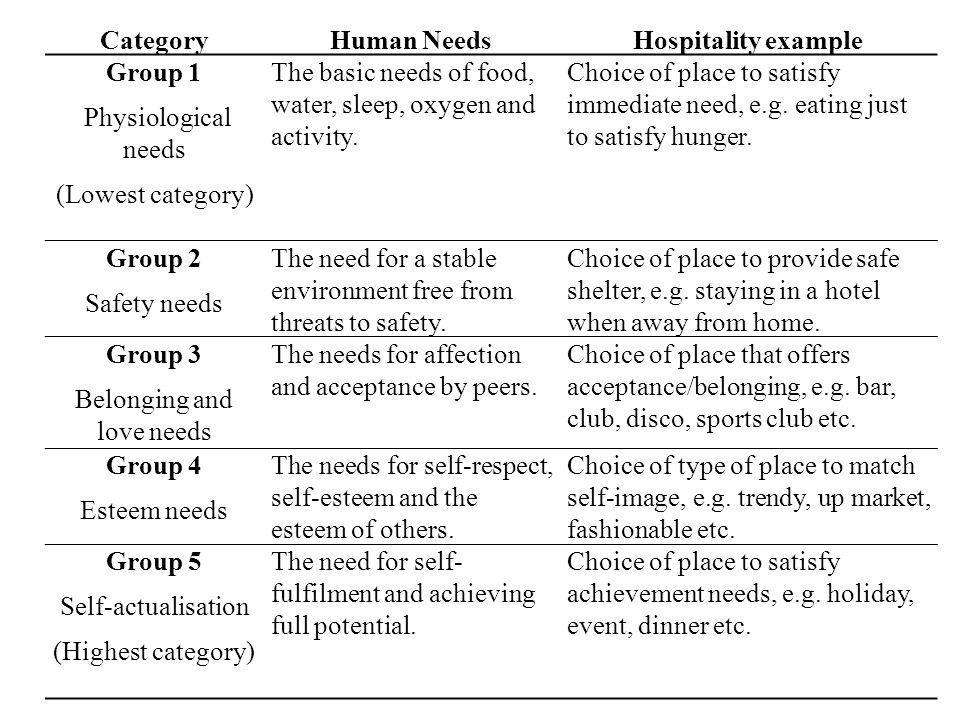 CategoryHuman NeedsHospitality example Group 1 Physiological needs (Lowest category) The basic needs of food, water, sleep, oxygen and activity.