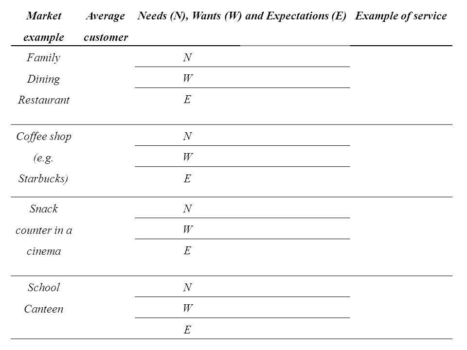 Market example Average customer Needs (N), Wants (W) and Expectations (E)Example of service Family Dining Restaurant N W E Coffee shop (e.g.