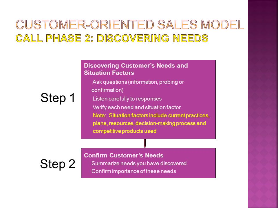 Propose a customer action Based on your needs that we just discussed, I recommend product X...