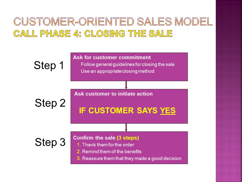 Shift attention to topic of business Confirm customers interest in specific area Emphasize the importance of this business topic Ask for customer commitment Follow general guidelines for closing the sale Use an appropriate closing method Step 1 Ask customer to initiate action Negotiate buyer resistance Follow general strategies for negotiating buyer resistance Use specific methods (tactics) for negotiating resistance Step 2 Step 3 IF CUSTOMER SAYS MAYBE