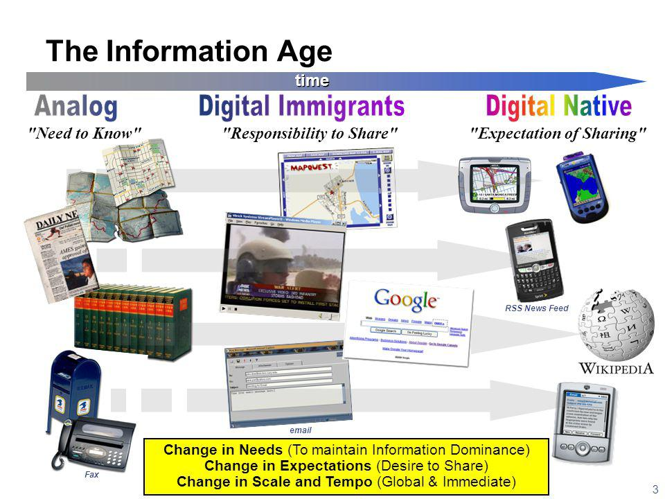 3 The Information Age Change in Needs (To maintain Information Dominance) Change in Expectations (Desire to Share) Change in Scale and Tempo (Global & Immediate) Need to Know Responsibility to Share Expectation of Sharing time RSS News Feed Fax email
