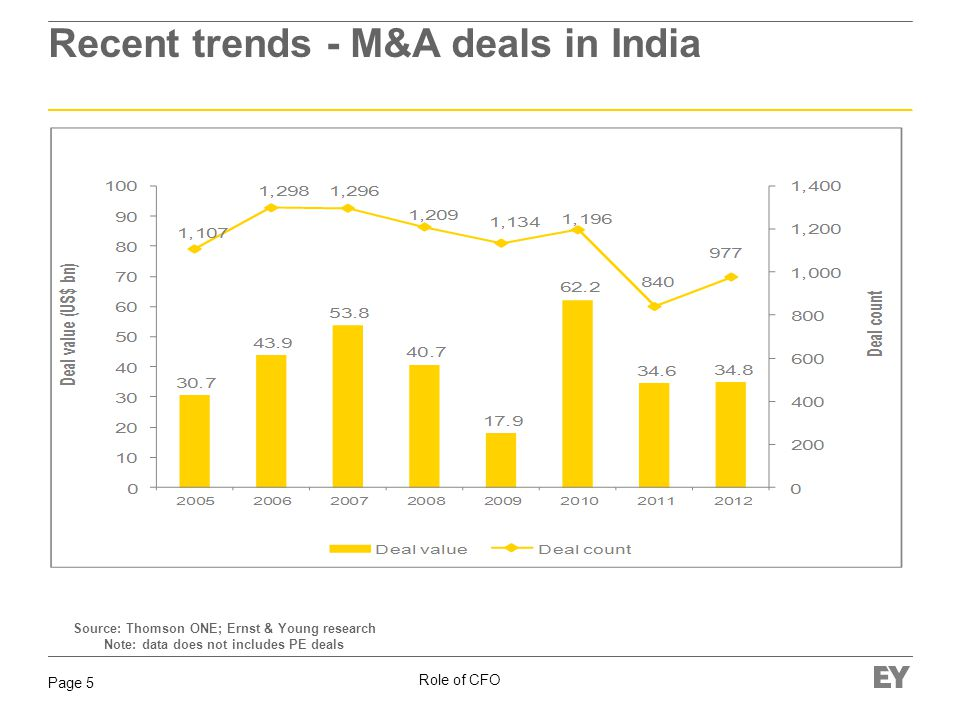 Role of CFO Page 5 Recent trends - M&A deals in India Source: Thomson ONE; Ernst & Young research Note: data does not includes PE deals