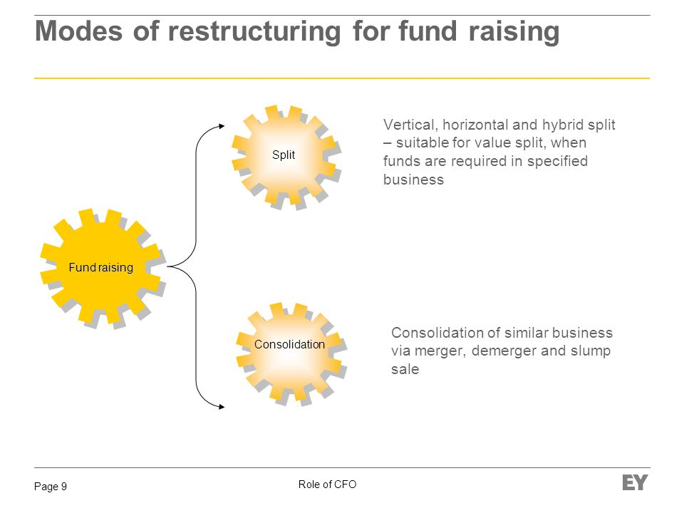 Role of CFO Page 9 Modes of restructuring for fund raising Fund raising Split Consolidation Vertical, horizontal and hybrid split – suitable for value