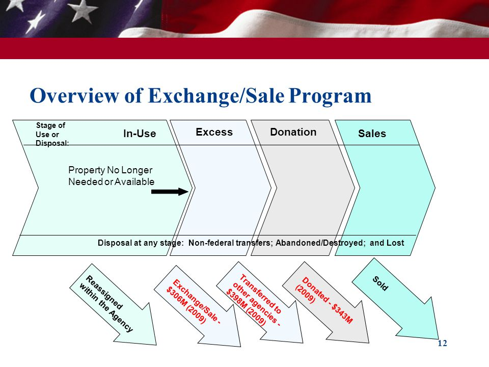 Overview of Exchange/Sale Program 12 In-Use Donation Sales Excess Reassigned within the Agency Property No Longer Needed or Available Disposal at any