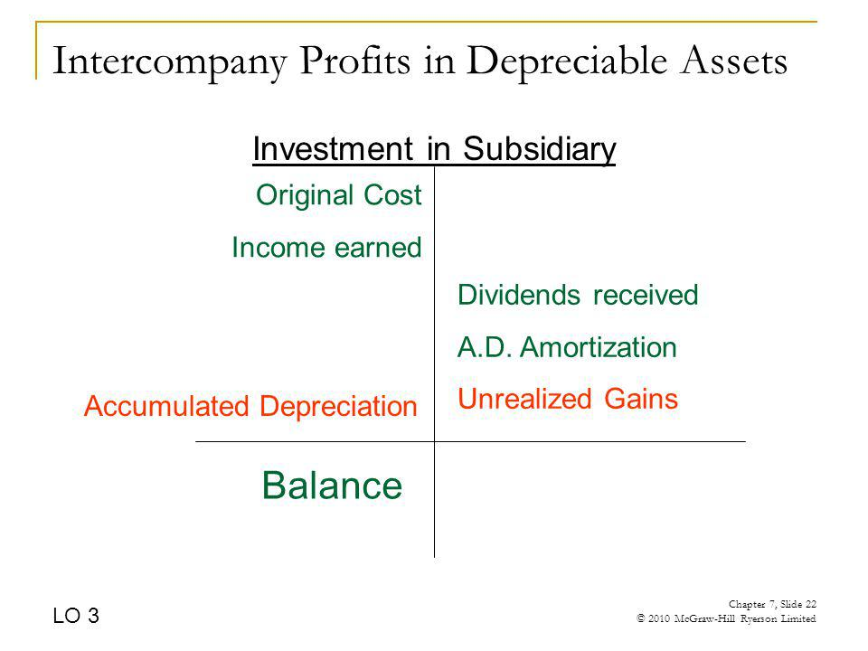 Intercompany Profits in Depreciable Assets Investment in Subsidiary Original Cost Income earned Dividends received A.D. Amortization Unrealized Gains