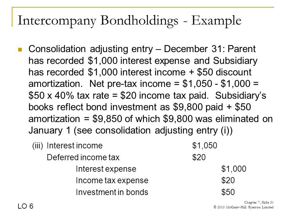 Intercompany Bondholdings - Example Consolidation adjusting entry – December 31: Parent has recorded $1,000 interest expense and Subsidiary has record