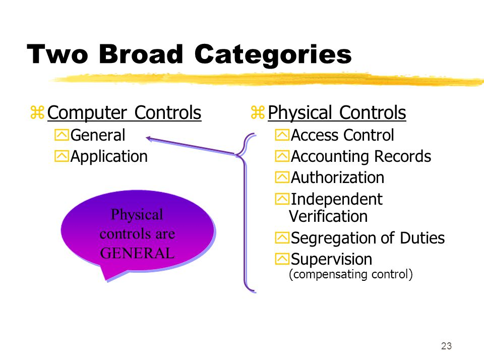 23 Two Broad Categories zComputer Controls yGeneral yApplication z Physical Controls yAccess Control yAccounting Records yAuthorization yIndependent V