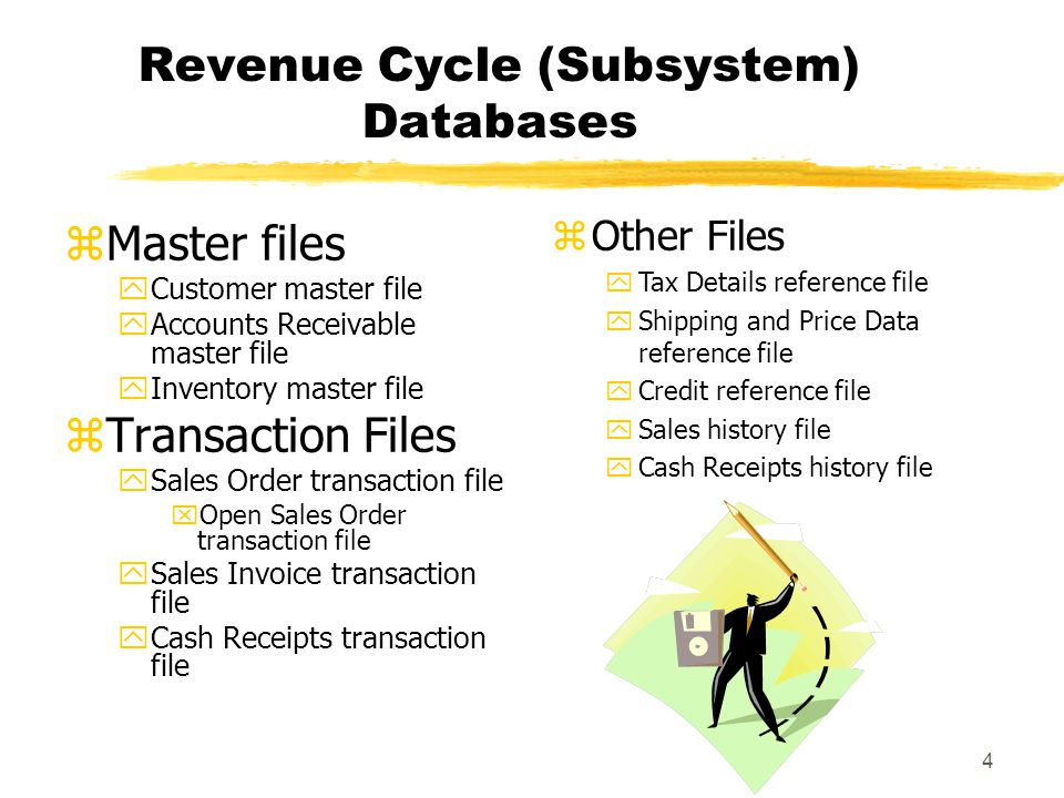 4 Revenue Cycle (Subsystem) Databases zMaster files yCustomer master file yAccounts Receivable master file yInventory master file zTransaction Files y