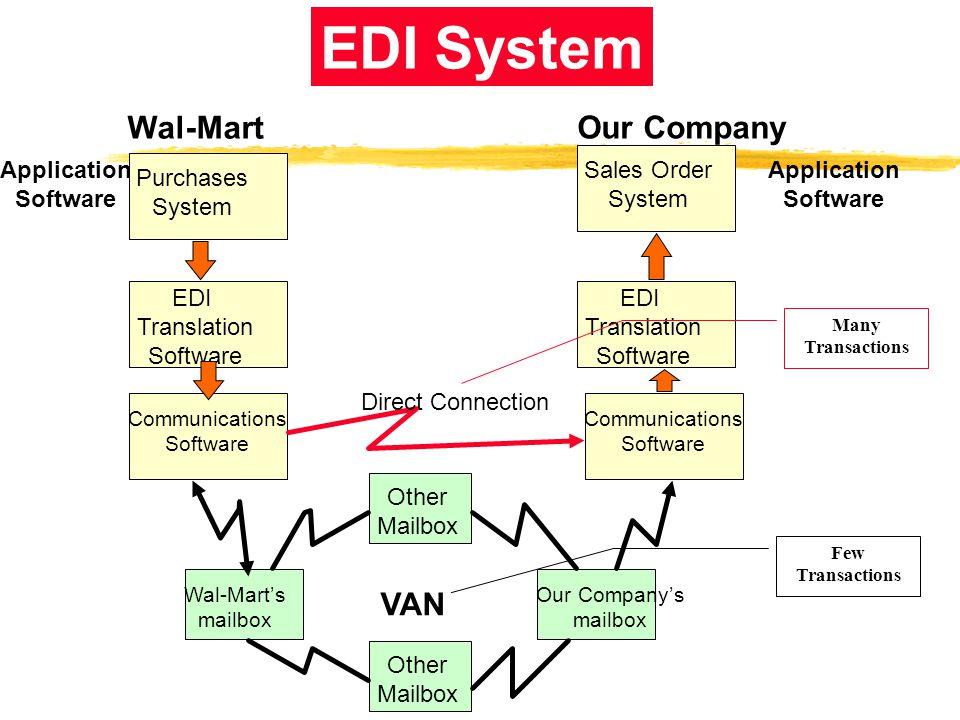 EDI System Purchases System EDI Translation Software EDI Translation Software Communications Software Communications Software Other Mailbox Other Mail