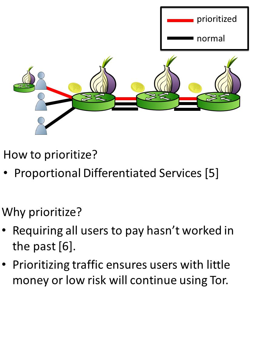 prioritized normal How to prioritize? Proportional Differentiated Services [5] Why prioritize? Requiring all users to pay hasnt worked in the past [6]