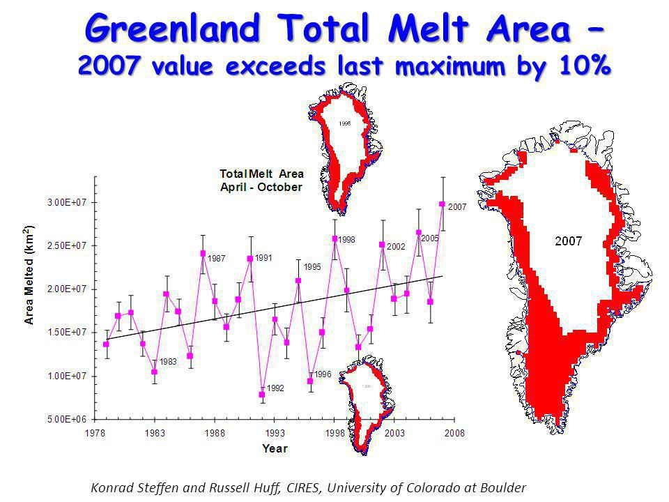 Konrad Steffen and Russell Huff, CIRES, University of Colorado at Boulder Greenland Total Melt Area – 2007 value exceeds last maximum by 10%
