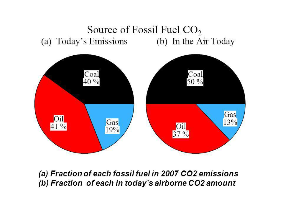 (a) Fraction of each fossil fuel in 2007 CO2 emissions (b) Fraction of each in todays airborne CO2 amount