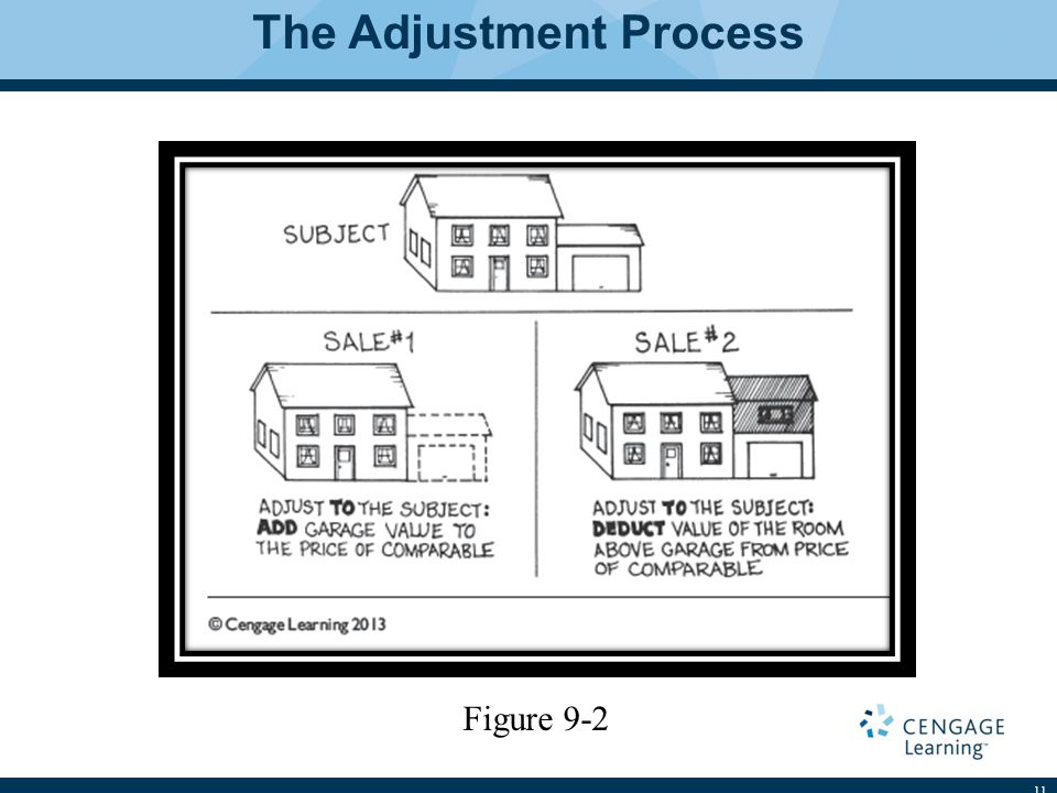 The Adjustment Process 11 Figure 9-2