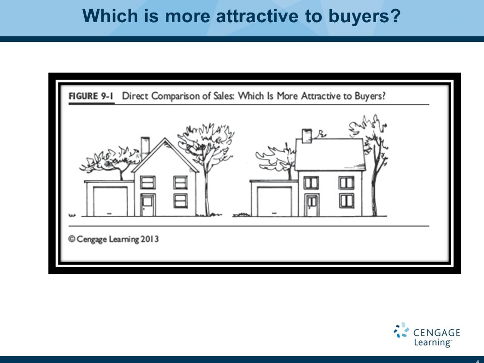 Which is more attractive to buyers? 4