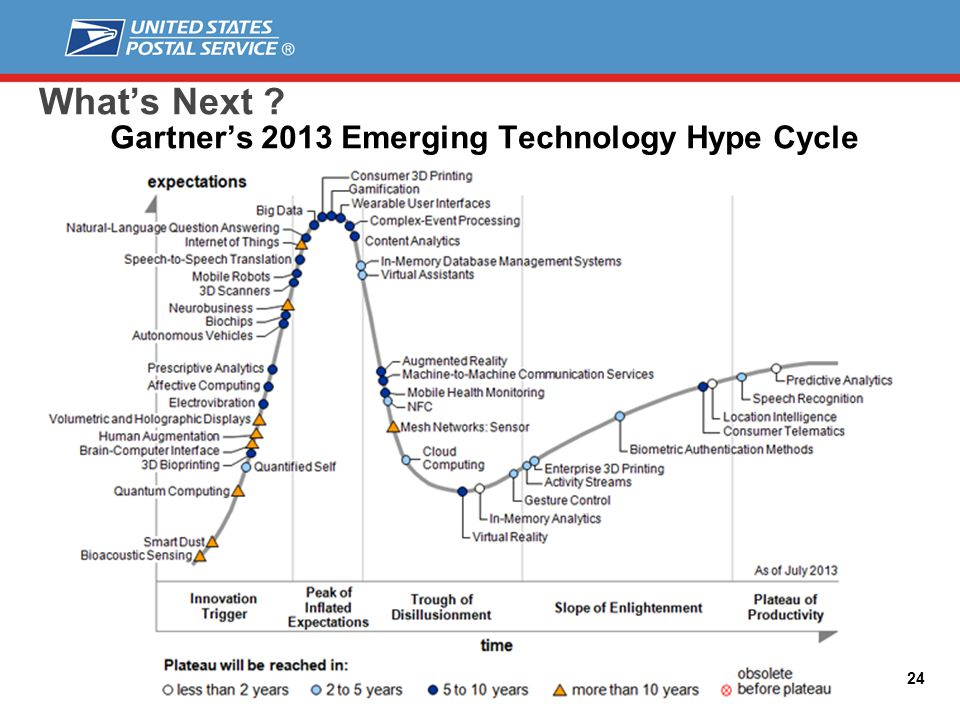 24 Whats Next Gartners 2013 Emerging Technology Hype Cycle