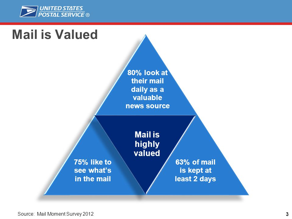 Mail is Valued 3 80% look at their mail daily as a valuable news source Mail is highly valued 75% like to see whats in the mail 63% of mail is kept at least 2 days Source: Mail Moment Survey 2012