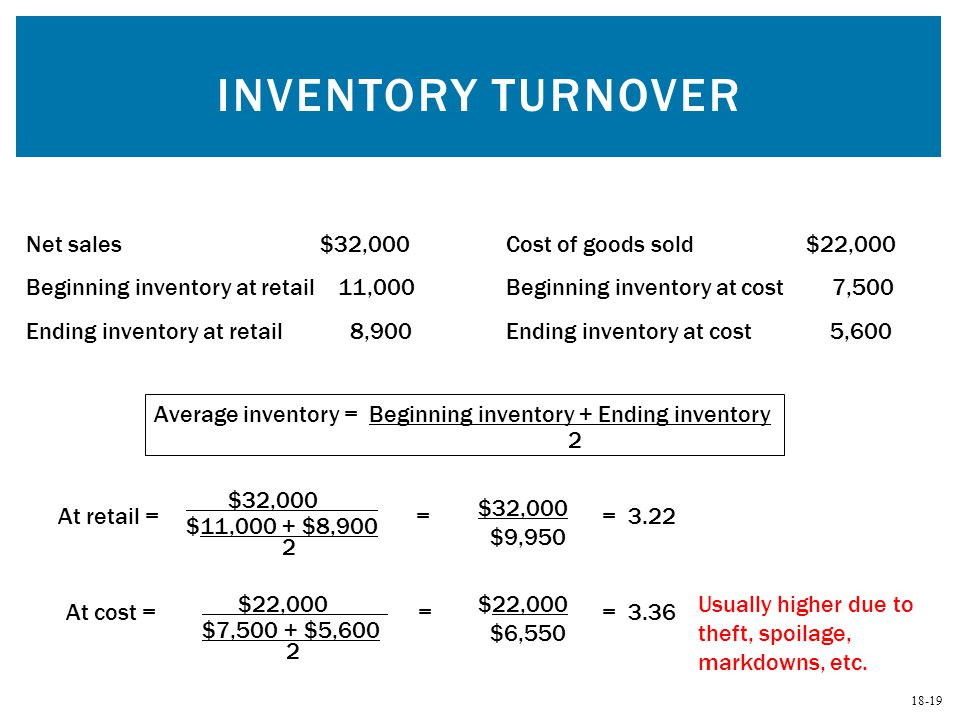 18-19 INVENTORY TURNOVER Net sales $32,000Cost of goods sold $22,000 Beginning inventory at retail 11,000Beginning inventory at cost 7,500 Ending inve