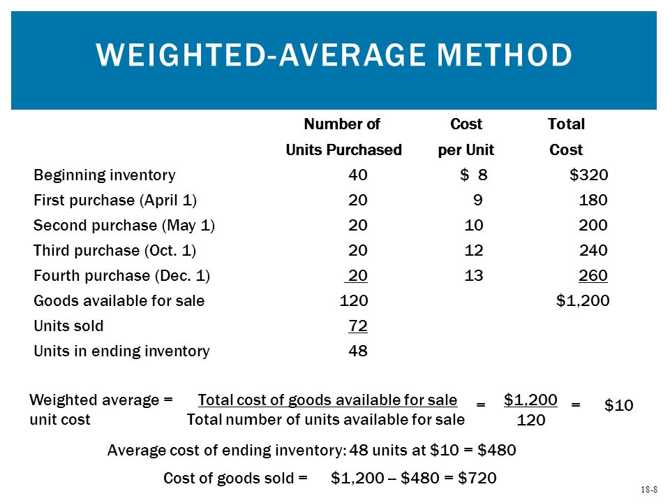 18-8 WEIGHTED-AVERAGE METHOD Weighted average = Total cost of goods available for sale unit cost Total number of units available for sale Average cost