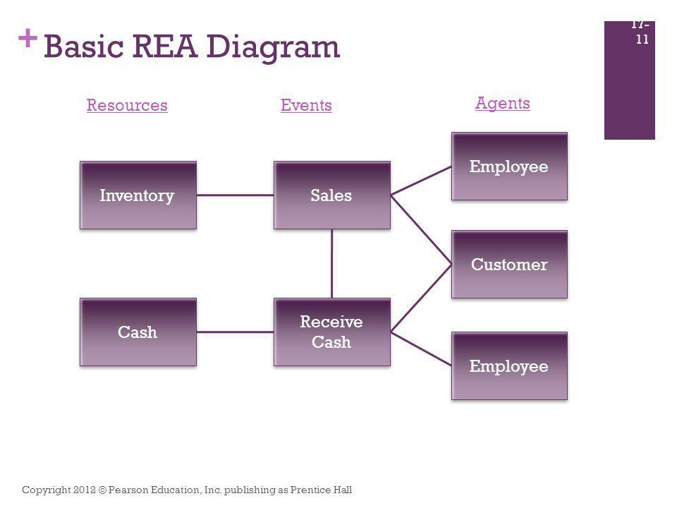 + Basic REA Diagram Copyright 2012 © Pearson Education, Inc. publishing as Prentice Hall 17- 11 Inventory Cash Resources Sales Receive Cash Receive Ca