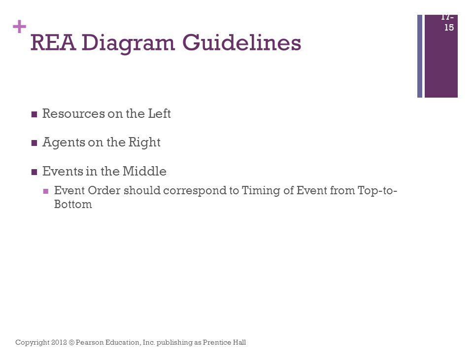 + REA Diagram Guidelines Resources on the Left Agents on the Right Events in the Middle Event Order should correspond to Timing of Event from Top-to-