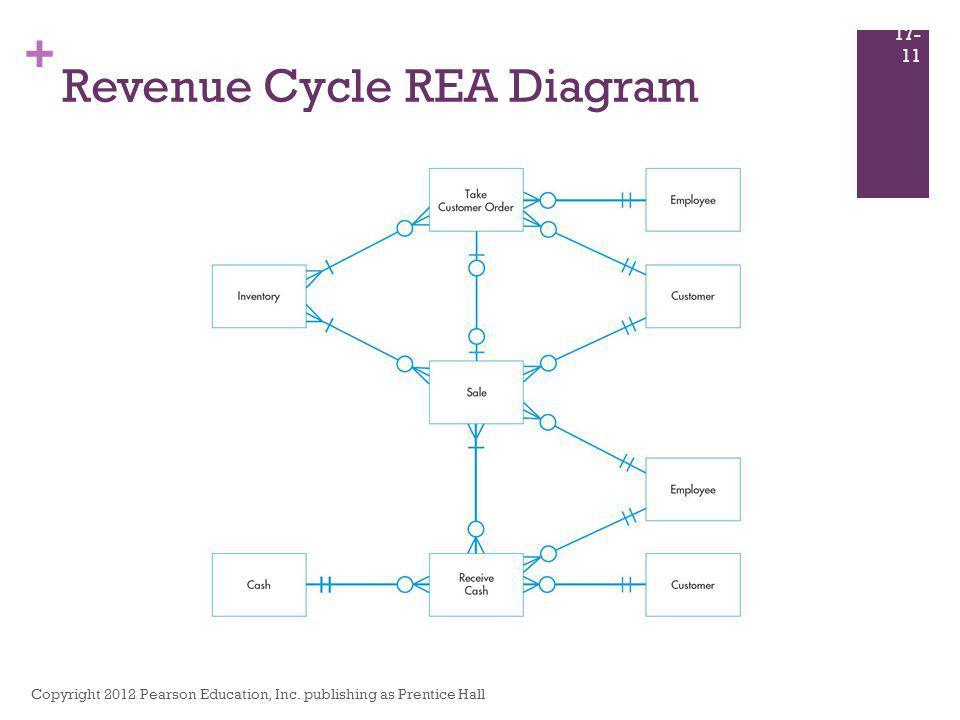 + Revenue Cycle REA Diagram Copyright 2012 Pearson Education, Inc. publishing as Prentice Hall 17- 11