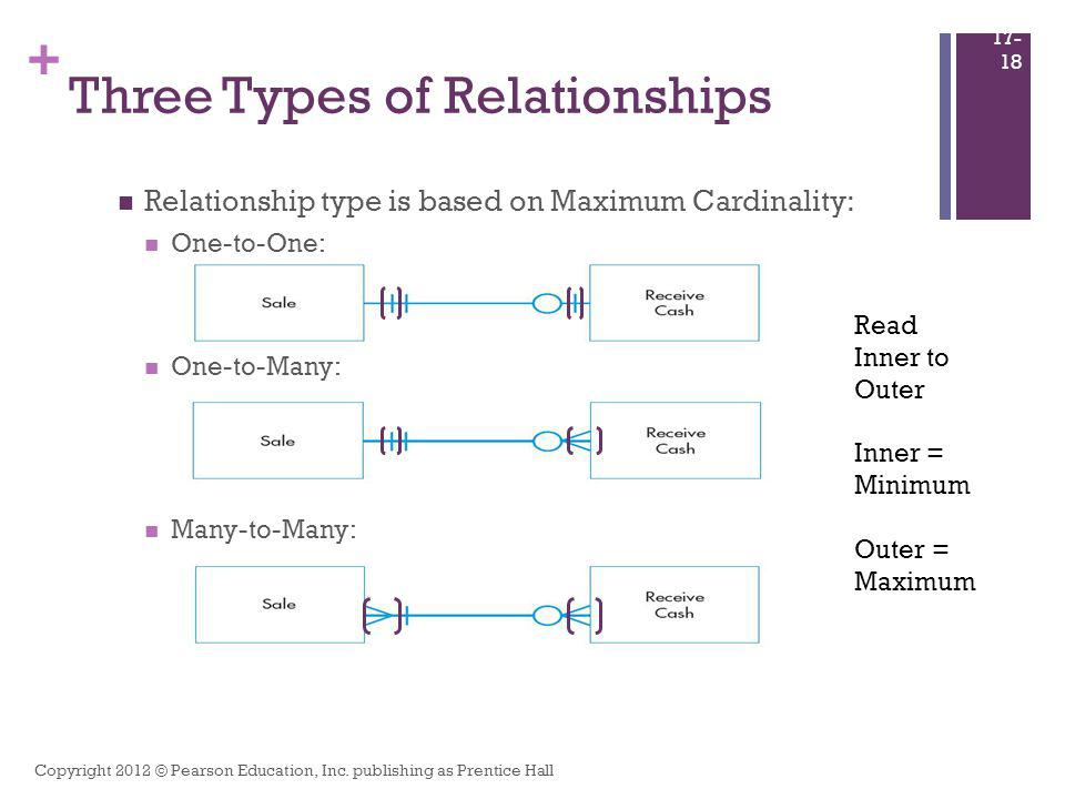 + Three Types of Relationships Relationship type is based on Maximum Cardinality: One-to-One: One-to-Many: Many-to-Many: Copyright 2012 © Pearson Educ