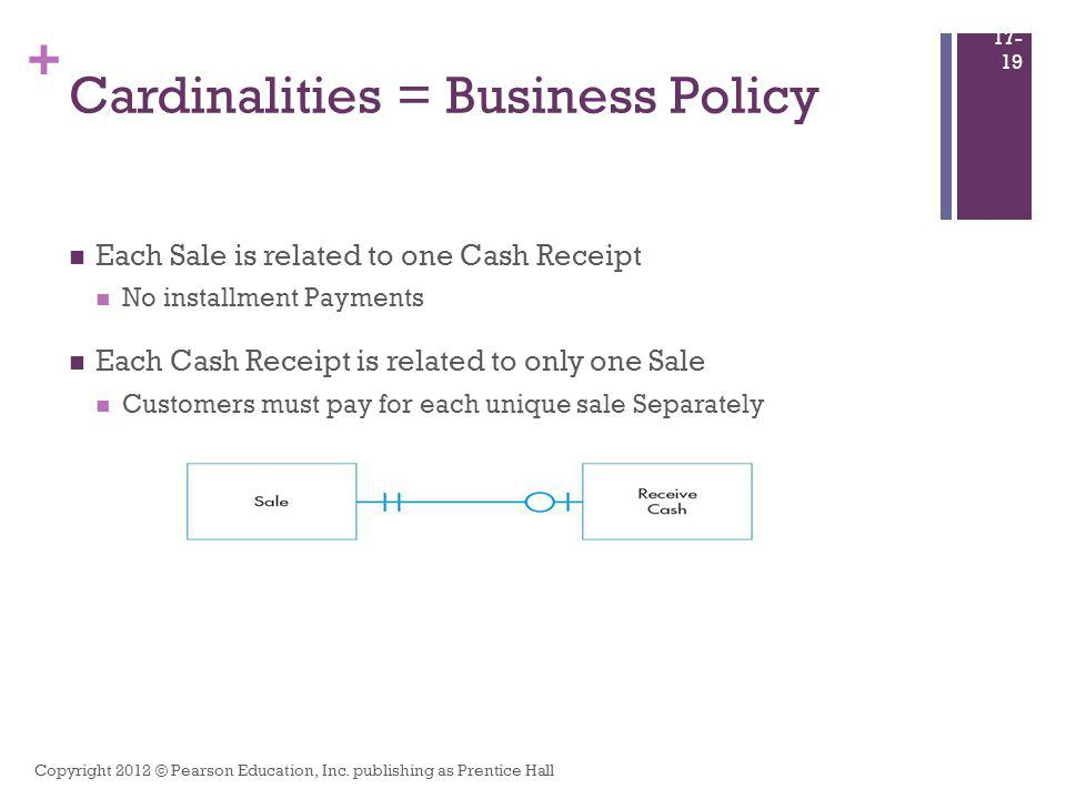 + Cardinalities = Business Policy Each Sale is related to one Cash Receipt No installment Payments Each Cash Receipt is related to only one Sale Custo