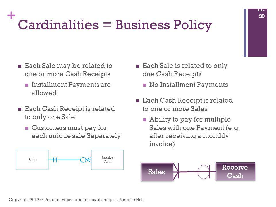 + Cardinalities = Business Policy Each Sale may be related to one or more Cash Receipts Installment Payments are allowed Each Cash Receipt is related