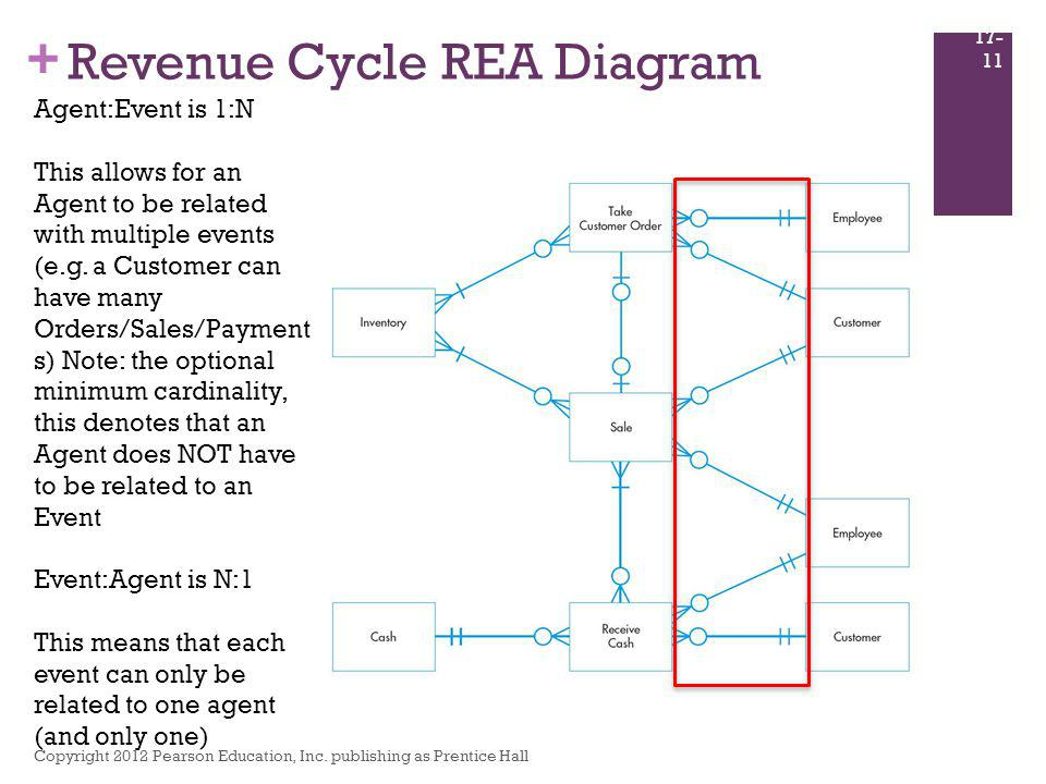 + Revenue Cycle REA Diagram Copyright 2012 Pearson Education, Inc. publishing as Prentice Hall 17- 11 Agent:Event is 1:N This allows for an Agent to b