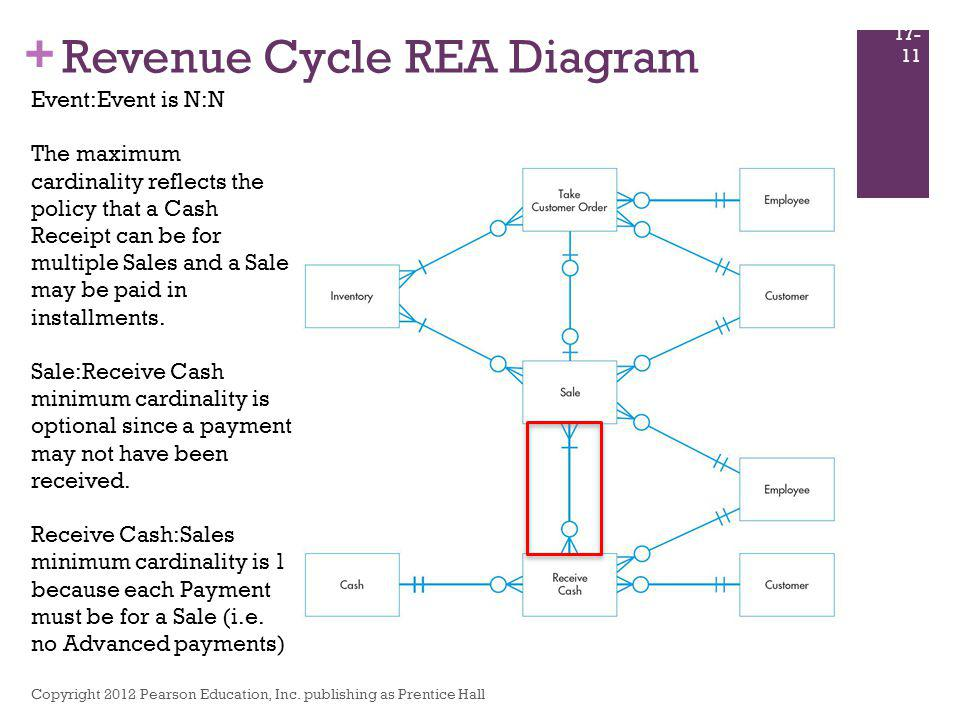 + Revenue Cycle REA Diagram Copyright 2012 Pearson Education, Inc. publishing as Prentice Hall 17- 11 Event:Event is N:N The maximum cardinality refle