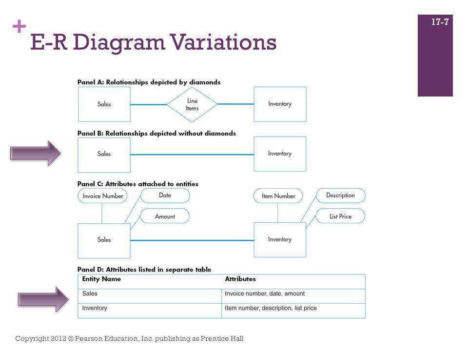 + E-R Diagram Variations Copyright 2012 © Pearson Education, Inc. publishing as Prentice Hall 17-7