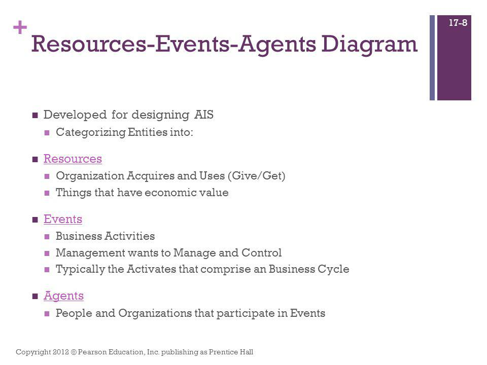 + Resources-Events-Agents Diagram Developed for designing AIS Categorizing Entities into: Resources Organization Acquires and Uses (Give/Get) Things t