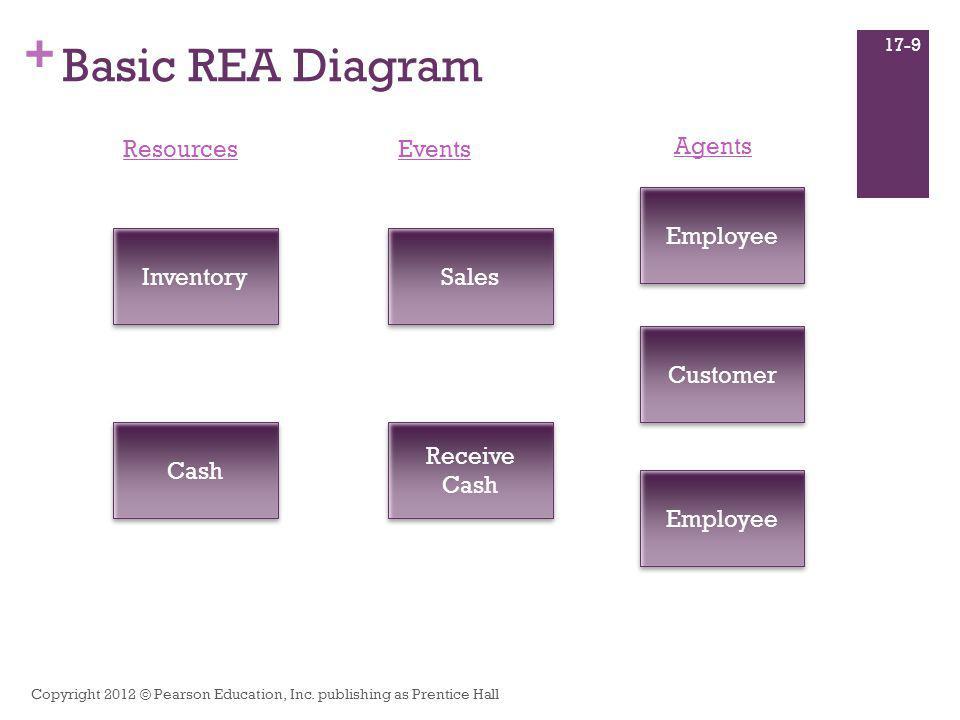 + Basic REA Diagram Copyright 2012 © Pearson Education, Inc. publishing as Prentice Hall 17-9 Inventory Cash Resources Sales Receive Cash Receive Cash