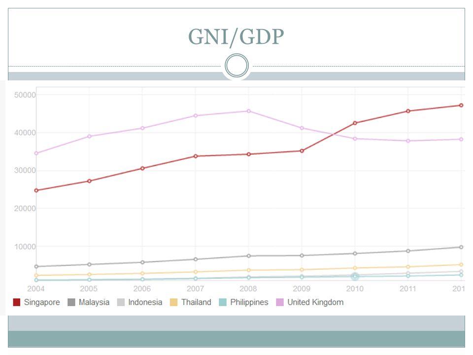 GNI/GDP
