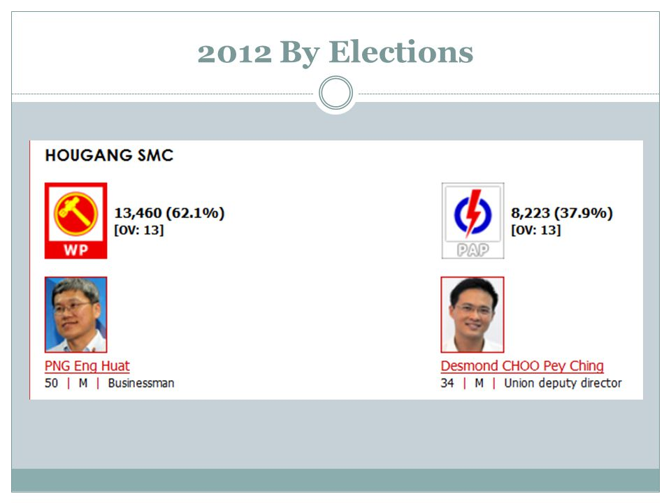2012 By Elections