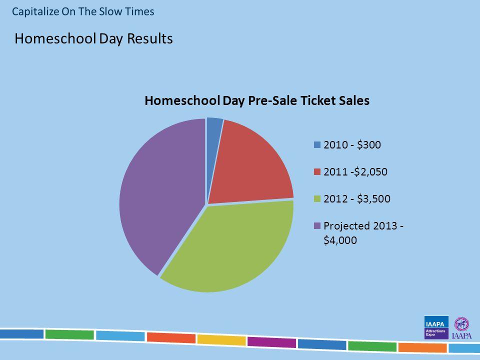 Homeschool Day Results