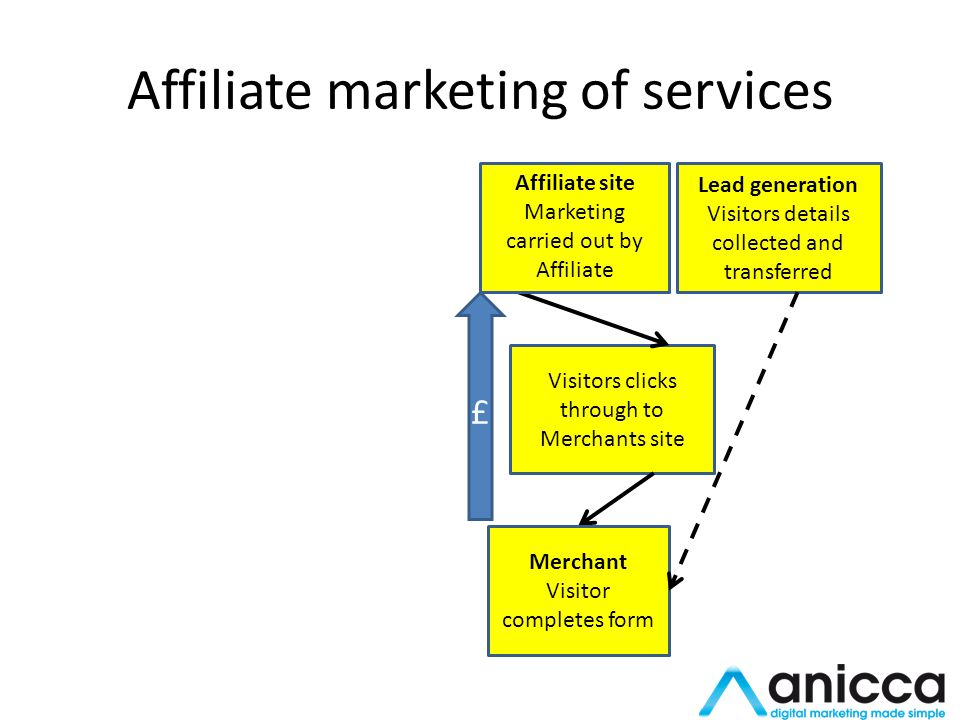Affiliate marketing of services Visitors clicks through to Merchants site £ Merchant Visitor completes form Lead generation Visitors details collected and transferred Affiliate site Marketing carried out by Affiliate