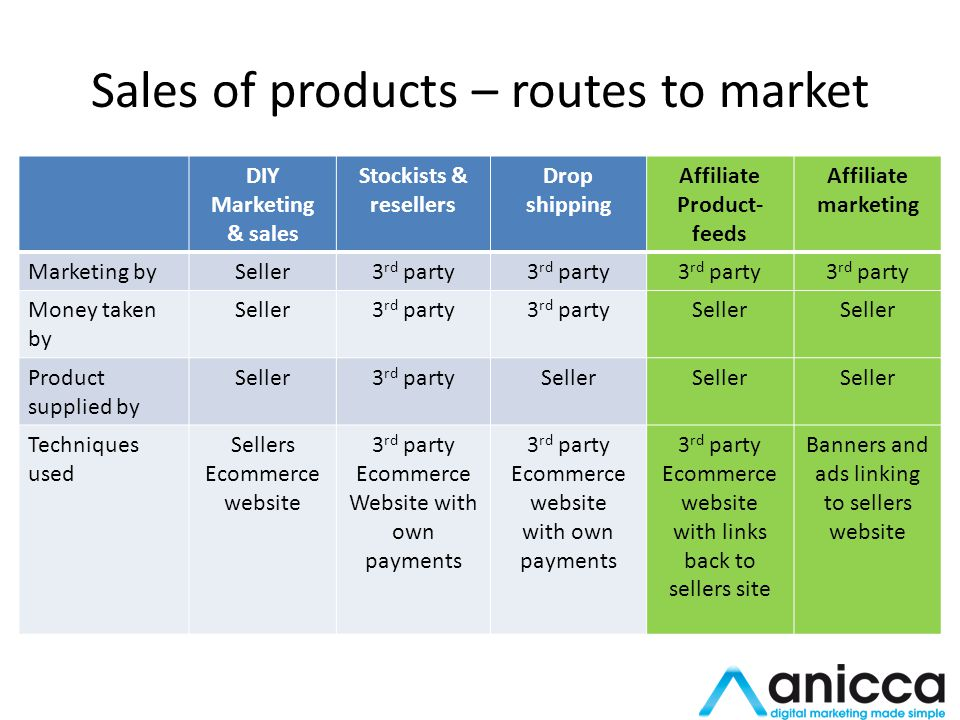 Sales of products – routes to market DIY Marketing & sales Stockists & resellers Drop shipping Affiliate Product- feeds Affiliate marketing Marketing bySeller3 rd party Money taken by Seller3 rd party Seller Product supplied by Seller3 rd partySeller Techniques used Sellers Ecommerce website 3 rd party Ecommerce Website with own payments 3 rd party Ecommerce website with own payments 3 rd party Ecommerce website with links back to sellers site Banners and ads linking to sellers website