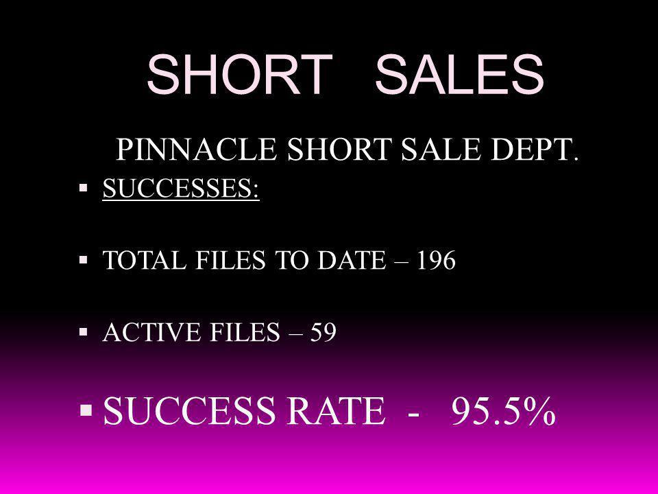 SHORT SALES PINNACLE SHORT SALE DEPT. SUCCESSES: TOTAL FILES TO DATE – 196 ACTIVE FILES – 59 SUCCESS RATE - 95.5%