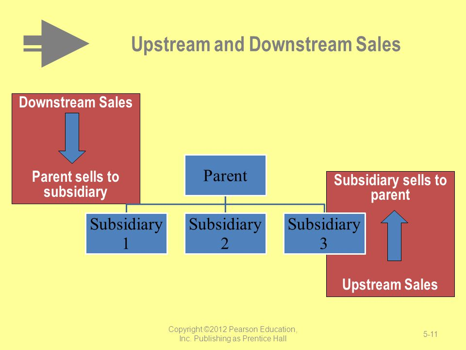 Downstream Sales Parent sells to subsidiary Subsidiary sells to parent Upstream Sales Upstream and Downstream Sales Parent Subsidiary 1 Subsidiary 2 S