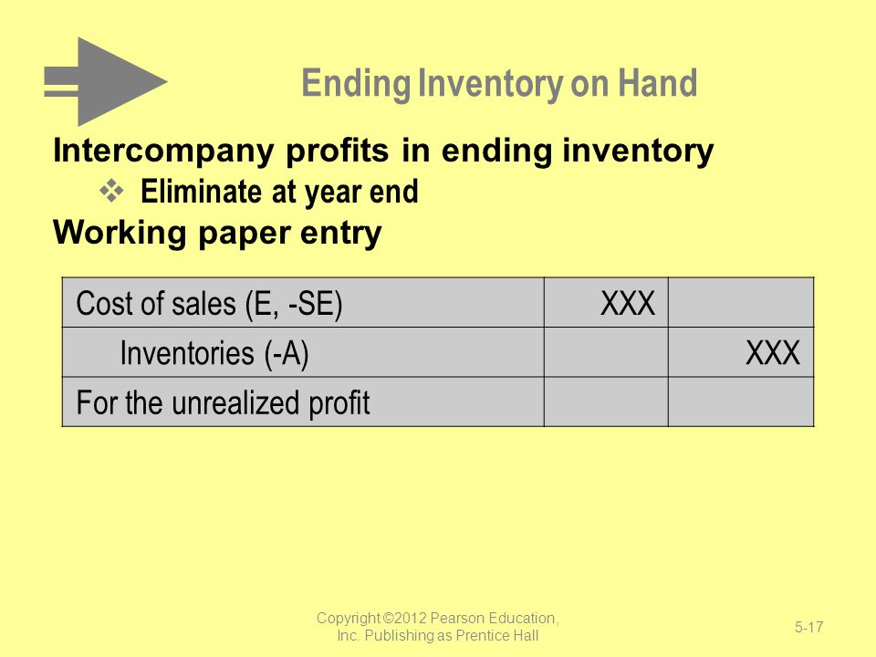 Ending Inventory on Hand Intercompany profits in ending inventory Eliminate at year end Working paper entry Cost of sales (E, -SE)XXX Inventories (-A)