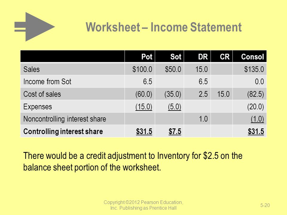 Worksheet – Income Statement PotSotDRCRConsol Sales$100.0$50.015.0 $135.0 Income from Sot6.5 0.0 Cost of sales(60.0)(35.0)2.515.0(82.5) Expenses(15.0)